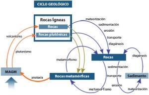 ciclo_geologico21