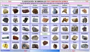 cladificacion-minerales-por-composicion