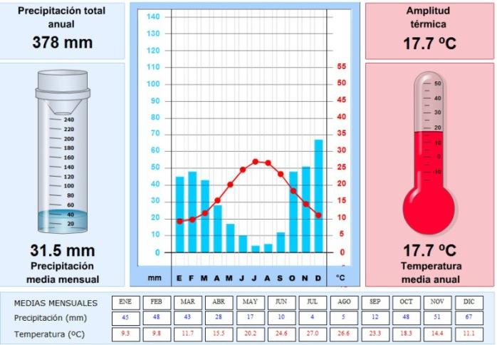 climograma-2