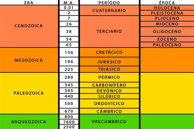 eras geologicas tabla
