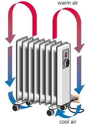 conveccion-radiador.jpg